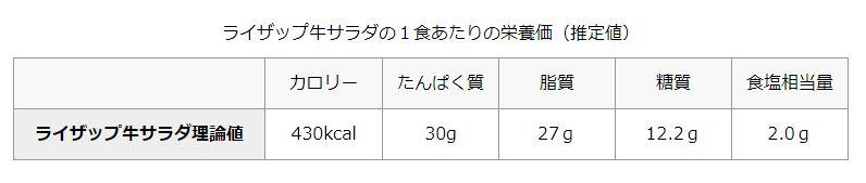 01 32 - 【吉野家】「ライザップ牛サラダ」が話題、高タンパク質30g・低糖質が500円で食べられる筋肉作りに良い世の中に
